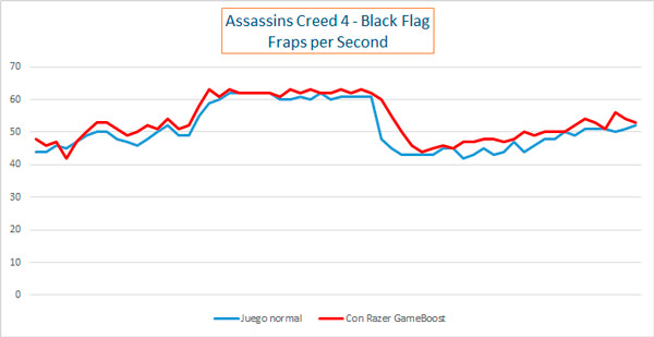review-razer-game-booster-analisis-assassins-creed-4-black-flag-fps