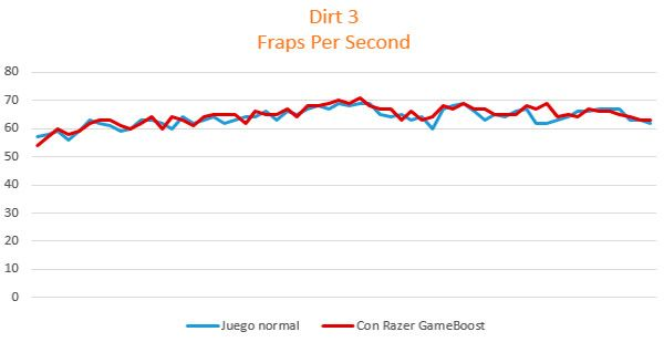 review-razer-game-booster-analisis-dirt-3-fps