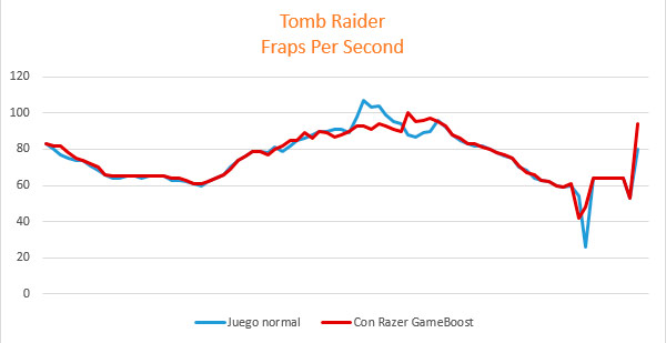 review-razer-game-booster-analisis-tomb-raider-fps