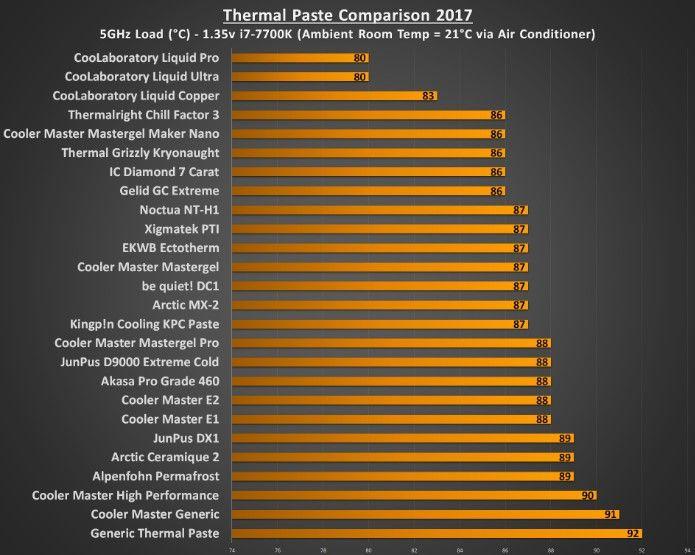 resultados test pasta térmica 2