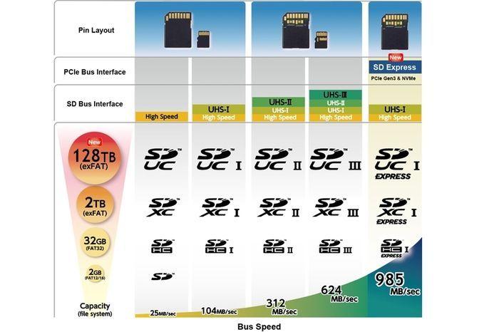 Capacidad de las microSD
