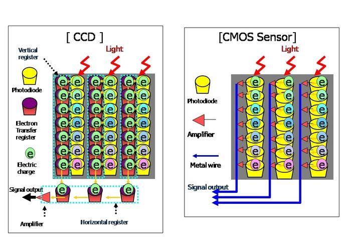 Sensor CCD vs CMOS