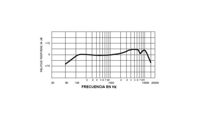 Curva de respuesta de frecuencia