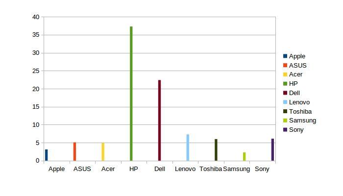 Resultado del gráfico con las marcas más fiables