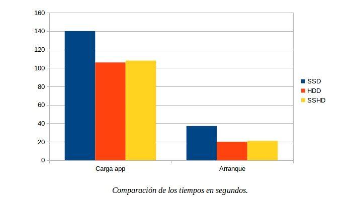 Gráfica comparativa de velocidades entre SSD, HDD y SSHD