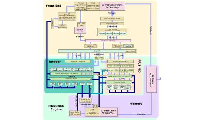diagrama de microarquitectura Zen