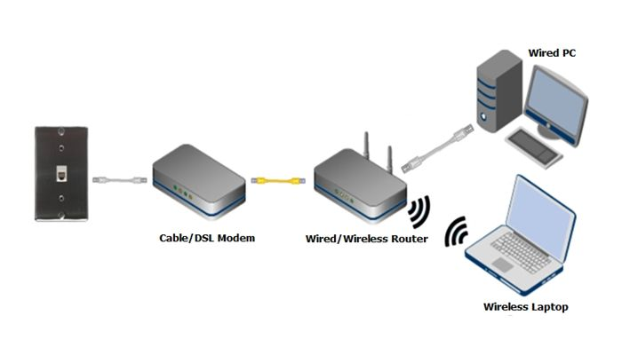 Esquema de modem y router