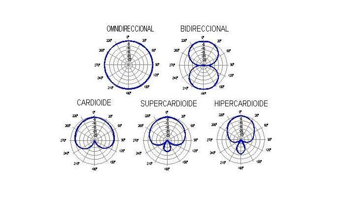 Patrones polares de micros
