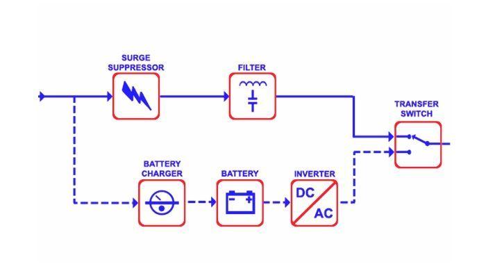 SAI circuito interno esquematizado