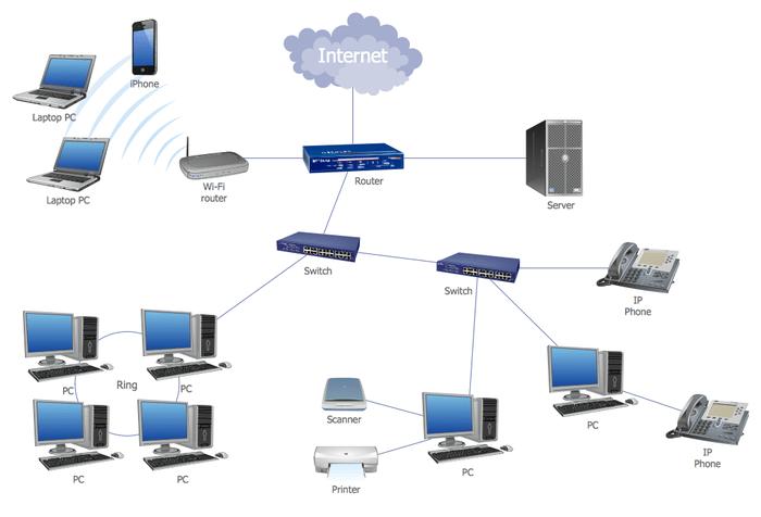 Diagrama LAN con conexión a Internet