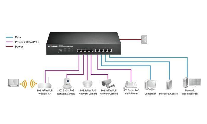 Conexiones puertos de un switch