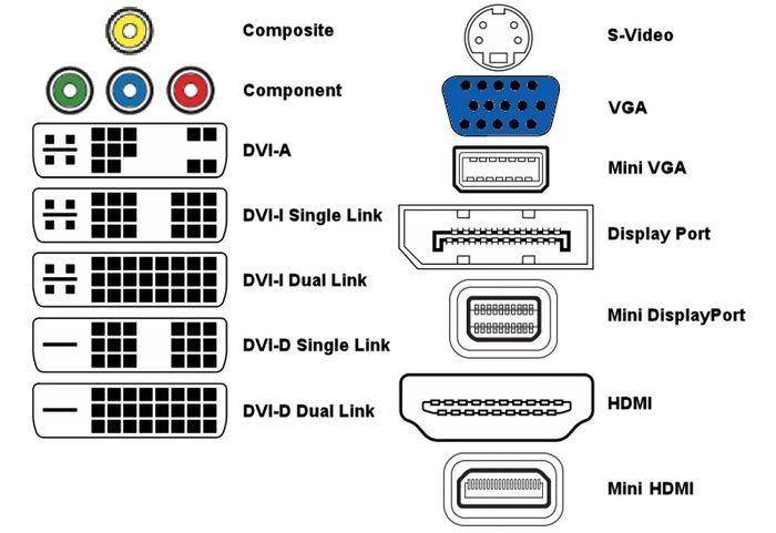 tipos de conectores de vídeo