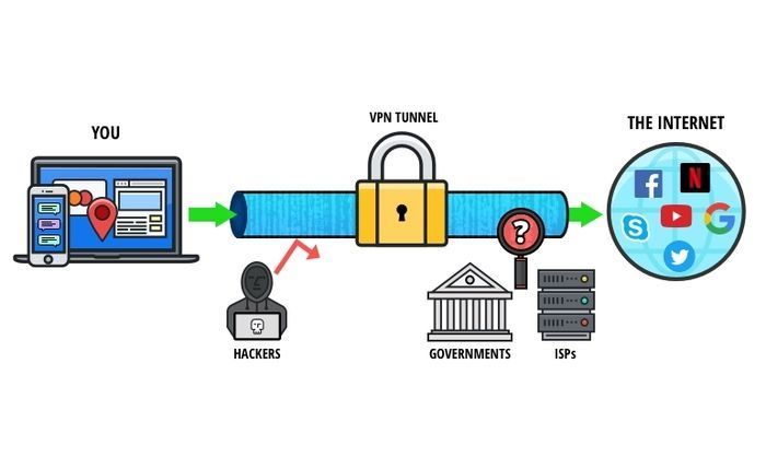 Diagrama de funcionamiento de un VPN