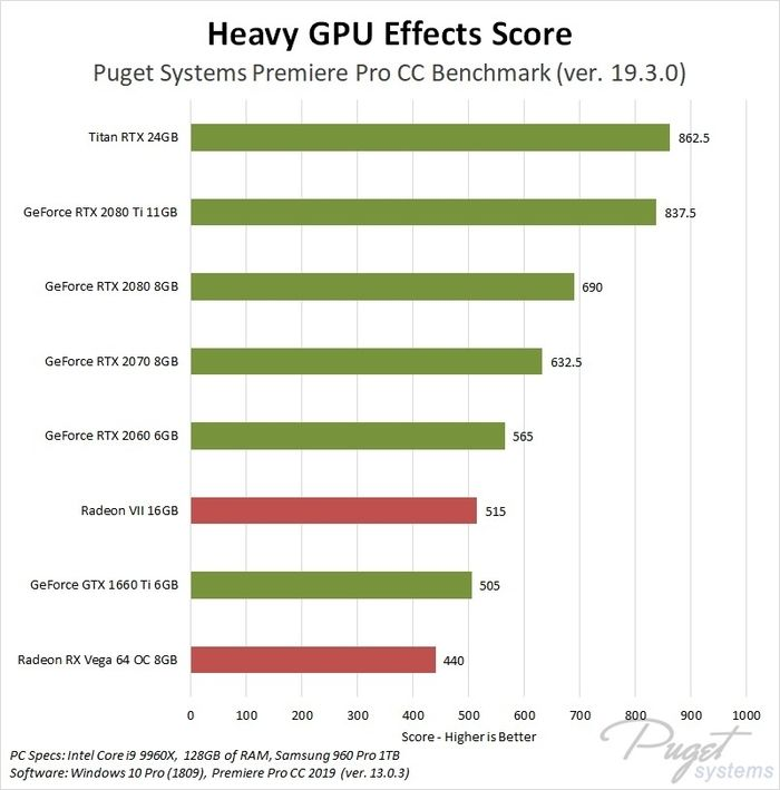 Adobe Premiere benchmark para GPU