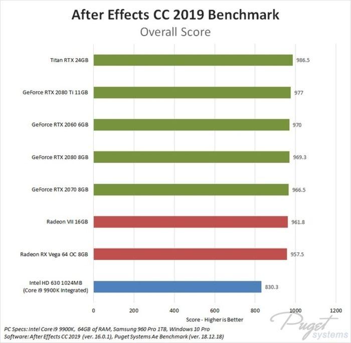Benchmarks para GPU en Adobe After Effects