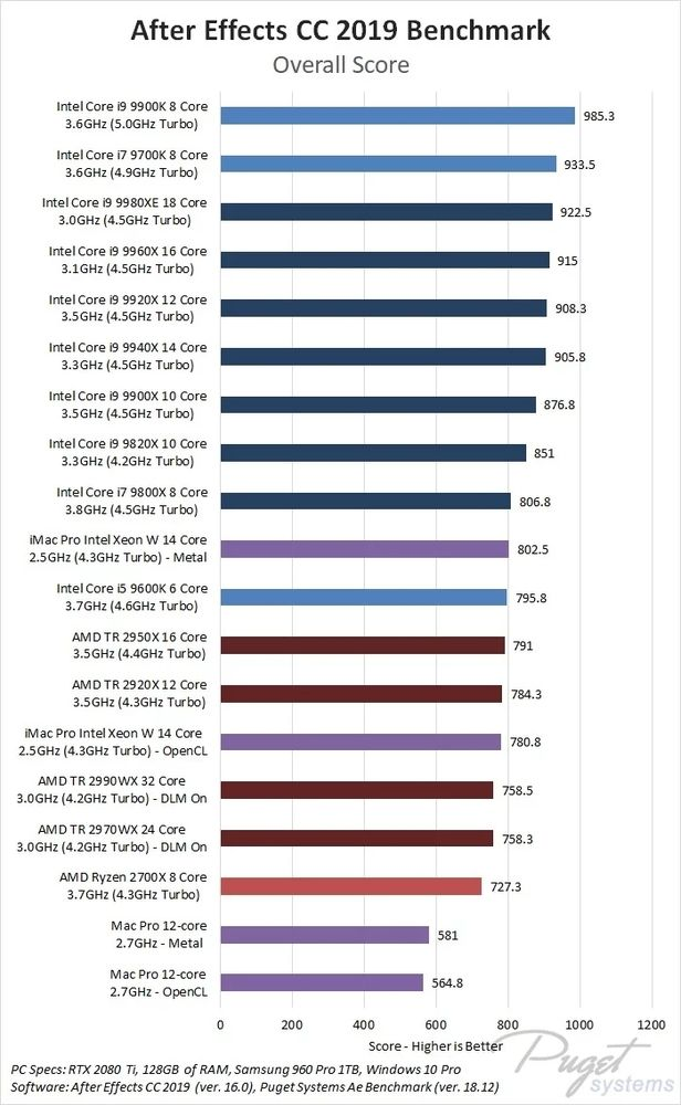 Benchmarks para CPU en Adobe After EFfects