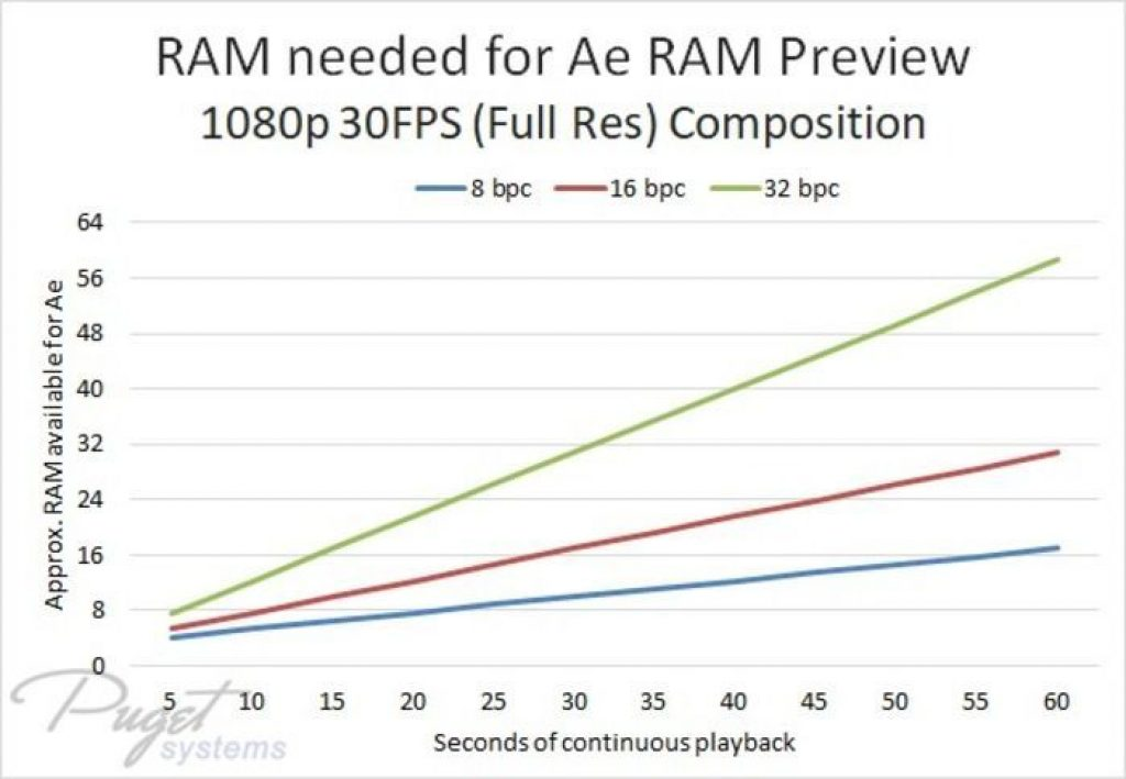 Gráfica RAM 1080p Ae