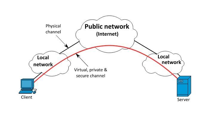 VPN diagrama
